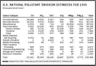 U.S. National Pollutant Emission Estimates for 1999