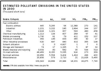 Estimated Pollutant Emissions in the United States in 2000