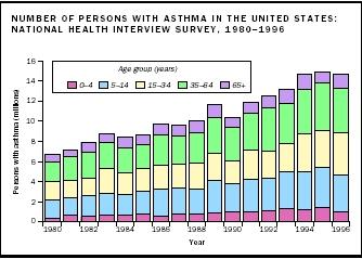Number of Persons with Asthma in the United States, National Health Interview Survey, 1980-1996