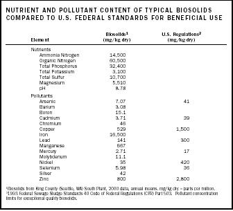 Nutrient and Pollutant Content of Typical Biosolids Compared to U.S. Federal Standards for Beneficial Use