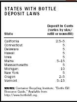 States with Bottle Deposit Laws