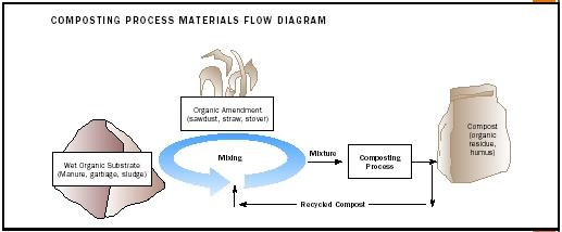 Composting Process Materials Flow Diagram