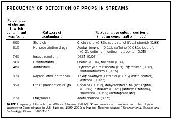 Frequency of Detection of PPCPs in Streams. (2002)