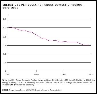 Energy Use Per Dollar of Gross Domestic Product, 1970-2000