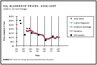 This illustration shows allowance prices up to and during the first three years of the U.S. Acid Rain program which commenced in 1995. Prices first were dispersed and unstable, but once the market became established, they converged. Prices initially fell as utilities identified cheaper opportunities for abatement.