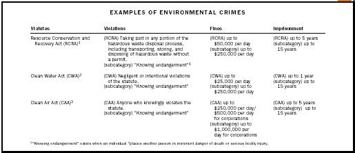 Examples of Environmental Crimes
