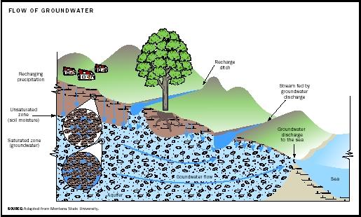 Flow of Groundwater.