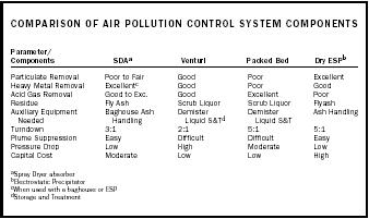 Comparison of Air Pollution Control System Components