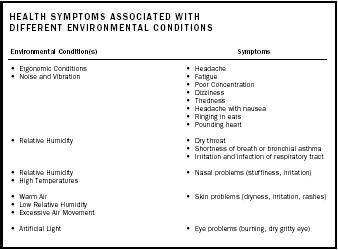 Health Symptoms Associated with Different Environmental Conditions