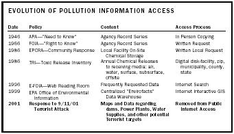Evolution of Pollution Information Access