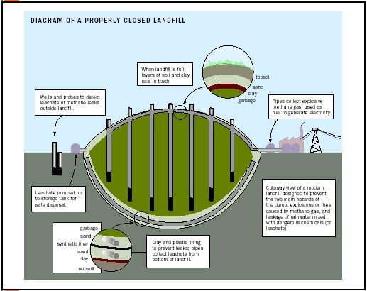 Diagrams Of Landfills