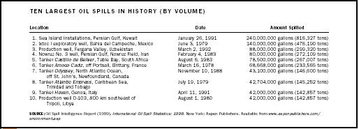 Ten Largest Oil Spills in History (By Volume)