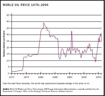 World Oil Price 1970-2000