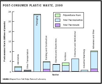 Post-Consumer Plastic Waste, 2000