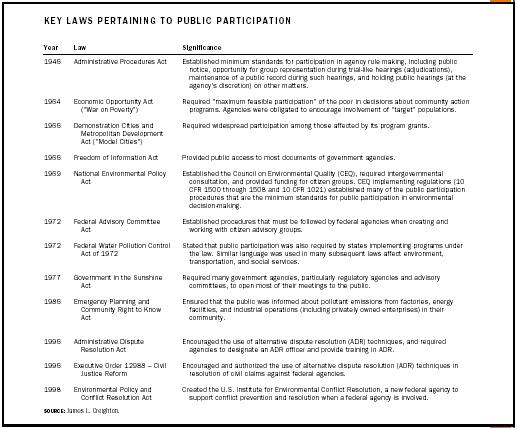 Key Laws Pertaining to Public Participation