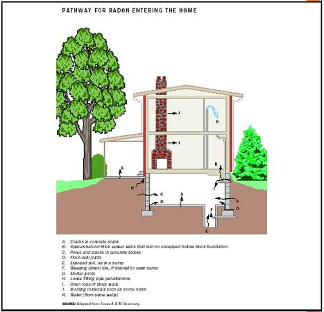 Pathway for Radon Entering the Home