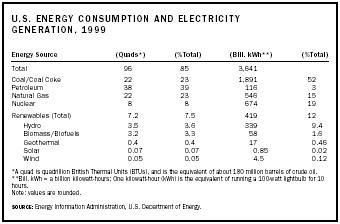 U.S. Energy Consumption and Electricity Generation, 1999