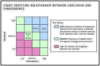 Chart Depiciting Relationship between likelihood and consequence