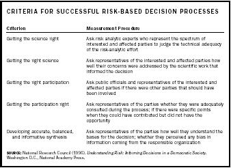 Criteria for Successful Risk-Based Decision Processes