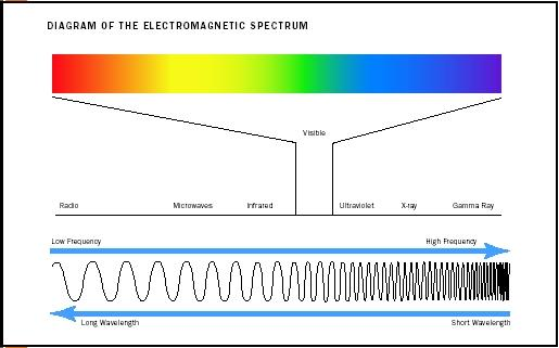 Diagram of the Electromagnetic Spectrum