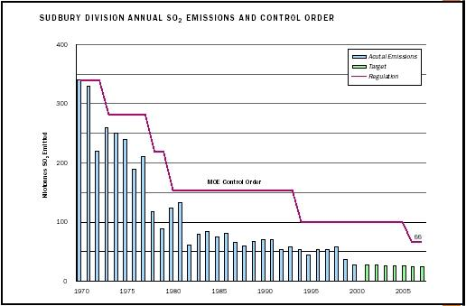 Sudbury Division Annual SO<sub>2</sub> Emissions and Control Order