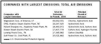 SOURCE: U.S. Environmental Protection Agency